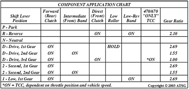 D A No Nd Gear A Gear Application Chart