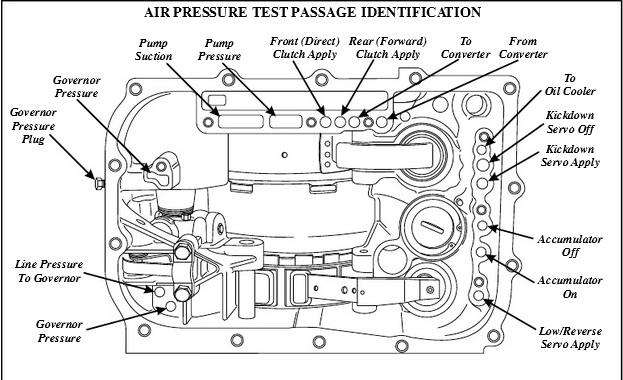 a413 no 2nd gear
