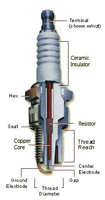 engine anatomy of a spark plug turbo dodge forums. Black Bedroom Furniture Sets. Home Design Ideas