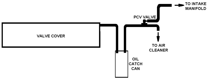 Catch Can - Do I need the PCV valve? - Turbo Dodge Forums