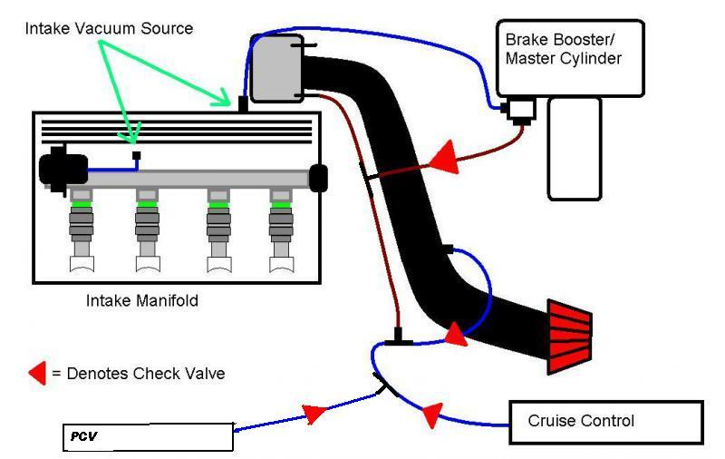 D Installing Vacuum Blocks T Cbmdennis Pcv Vacuum Diagram on Chrysler Lebaron 3 0 Engine