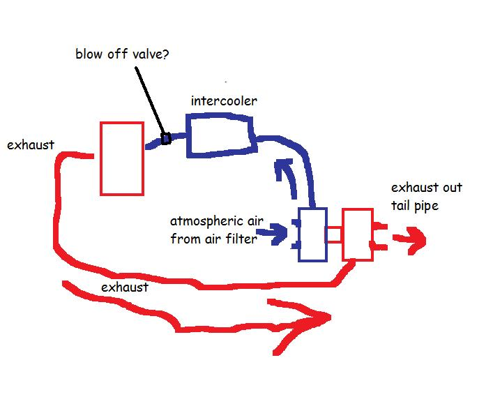 pt cruiser turbo diagram with 332850 Installing Intercooler Help on 330365 Installing Manual Boost Controller also Watch besides 332850 Installing Intercooler Help further RepairGuideContent besides 1992 Plymouth Sundance 2 2 2 5l Serpentine Belt Diagram.