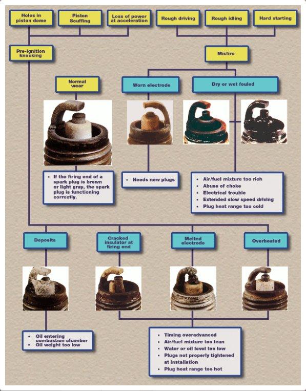 Page2 in addition Feeler Gauge as well Husqvarna trimmer spark plugs moreover Rb26dett Rb26 Spark Plugs moreover Spark plug reading. on spark gap chart