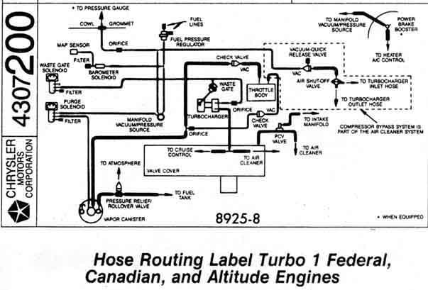 89 Dodge Dakota Vacuum Line Diagram Wiring Schematic Wiring Diagram Media B Media B Donnaromita It