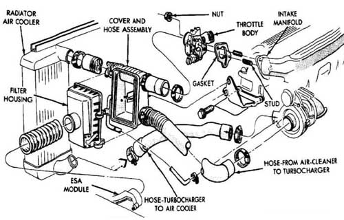 intercooler diagram turbo dodge forums turbo dodge forum for pt cruiser exhaust pipe diameter at Pt Cruiser Exhaust Diagram